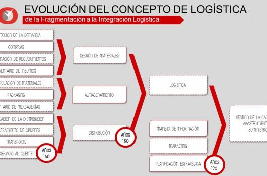 Evlolución Concepto Logística - BeOT
