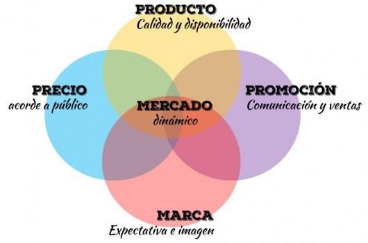 Marketing y Logística - BeOT